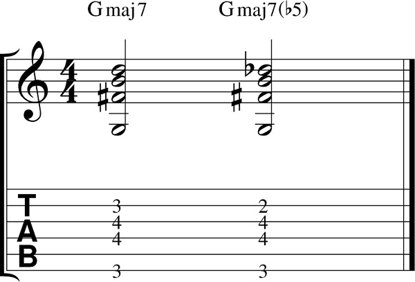 Exploring Maj7b5 A Versatile Jazz Guitar Chord For A Modern Sound